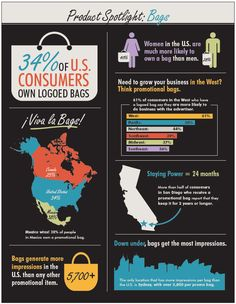 These are stats about promotional product bags. Infographic based on the 2014 Global Advertising Specialties Impressions Study, and compiled by ASI's Research Department. Promote Your Business, Growing Your Business, Industry Research, Promotional Bags, Marketing Materials, Marketing Ideas, Education Center, Pop Up Shops, Business Branding