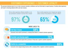 A Positive Customer Experience Leads to Customer Loyalty [Infographic]