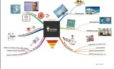 Mappa Mentale del Coaching e di Hai Potere. Grazie a Coach Matilde per averla creata! :)