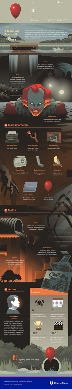 This study guide and infographic for Stephen King's It offer summary and analysis on themes, symbols, and other literary devices found in the text. Explore Course Hero's library of literature materials, including documents and Q&A pairs. American Literature, Classic Literature, Classic Books, Good Books, Books To Read, My Books, Reading Books, Book Infographic, Book Study