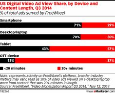 Let's Not Forget About Mobile Video http://www.emarketer.com/Article/Lets-Not-Forget-About-Mobile-Video/1011740/2  #mobile #video