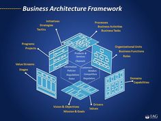 IAG Multi-Dimensional Enterprise Business Architecture Framework. www.iag.biz