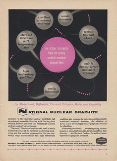 Advertising for graphite to be used in nuclear reactors
