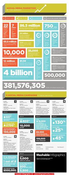 Social Media Marketing http://infographicality.com/