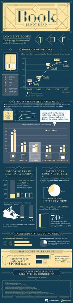 Book lover and author friends, take heart. This infographic says the book is not dead. Long live the book!