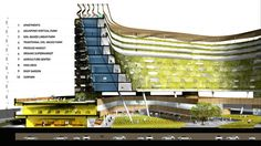 That's why I think this project in Singapore by SPARK is the best demonstration of the future of green living architecture. It's not a green roof, a vertical farm or a living wall; World Architecture Festival, Green Architecture, Sustainable Architecture, Architecture Design, Futuristic Architecture, Sustainable Design, Vertical City, Vertical Farming, Vertical Gardens