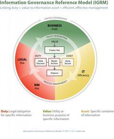 Information Governance Reference Model (IGRM) Records Management, Management Tips, Project Management, Information Governance, Article Writing, Cloud Computing, Data Science, Big Data, Guernsey