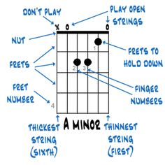 An explanation of how guitarists should interpret the little chord diagrams you see everywhere in guitar music and tablature.
