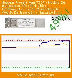 Netgear Prosafe Agm732F - Módulo De Transceptor Sfp (Mini-Gbic) - 1000Base-Lx - Lc De Modo Sencillo - Módulo De Inserción - Hasta 10 Km (Ordenadores personales). Baja 49%! Precio actual 235,81 €, el precio anterior fue de 459,99 €. http://www.adquisitio.es/netgear/prosafe-agm732f-m%C3%B3dulo