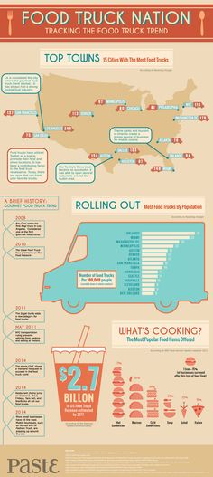 Food Truck Nation Tracking The Food Truck Trend