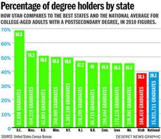 A look at college attainment rates in Utah