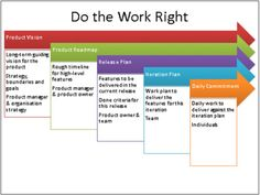 The Many Levels of Planning on an Agile Project