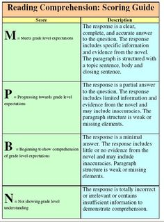 rubic for reading comprehension