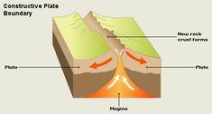 constructive plate boundaries