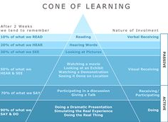 The Cone of Learning outlines the different ways that we remember things and how different activities increase our chances of remembering something over others.
