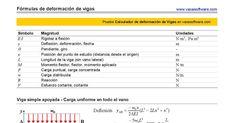 Valores de Reacciones, Esfuerzos y Deformaciones en Vigas para distintas Hipótesis de Cargas de Servicio y Sistemas de  Apoyos
