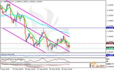 GBPUSD analysis for 30.09.2016