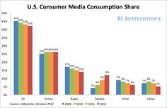 Online usage flattens and mobile usage explodes || MOBILE USAGE: How Consumers Are Using Their Phones, And What It Means
