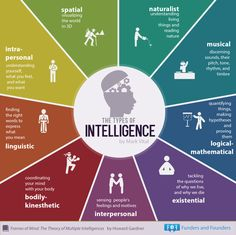 "Psychologist Howard Gardner asserted that we actually have ""multiple intelligences,"" and this infographic sums them up: naturalist, musical, logical-mathematical, existential, interpersonal, bodily-kinesthetic, liguistic, intra-personal, spatial. 
