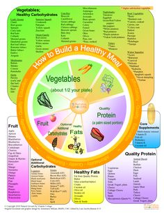 Keep it Gluten Free!! http://www.naturalgrocers.com/sites/default/files/1.4-BuildingaHealthyMealWheel-2013-pg2-fullsize_0.jpg