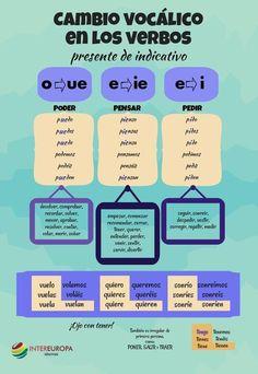 Cambio vocálico en los verbos del español