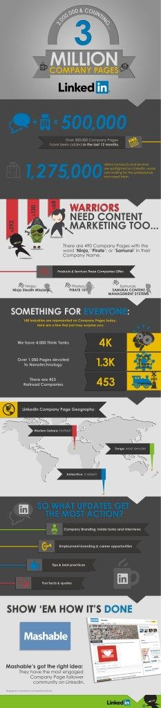 Today #LinkedIn announced, having more than 3 Millions of Company Pages, some with more than 1 Million Followers. Nice Infografic (c) LinkedIn