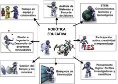 Robot, Classroom, School, Teaching Strategies, Educational Technology, Making Decisions, Innovative Products, Management, Class Room
