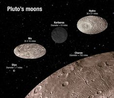 Pluto's moons tumble in chaotic dance-Instead of rotating neatly on their axes, Pluto's small moons Nix and Hydra are in a chaotic tumble as they orbit Pluto and its large moon Charon.
