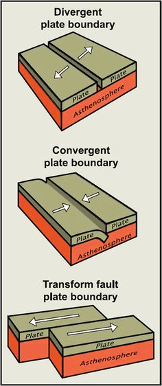 Three types of plate boundaries diagram