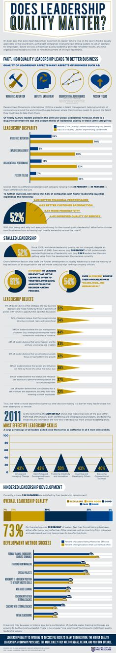 How effective leadership impacts performance. #Leadership #Infographic