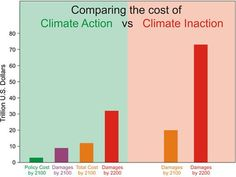 The reality is that the overwhelming majority of economic studies on climate find the cost of climate inaction greatly exceeds the cost of action (Figure 1). That's why there is a consensus amongst economists with climate expertise that we should reduce greenhouse gas emissions (Figure 2).