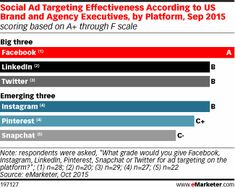 [Chart] Social Ad Targeting Effectiveness According to US Brand/Agency Execs (Sep 2015) 10/21/15.