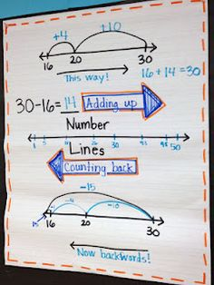 Number lines- adding up and counting back