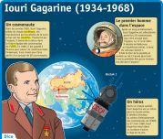Iouri Gagarine (1934 - 1968) - Le Petit Quotidien, le seul site d'information quotidienne pour les 6 - 10 ans !