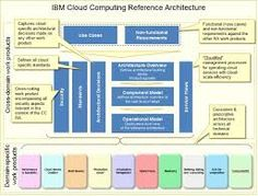 Image Result For Reference Architecture Cloud Computing