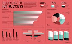 Secrets of IoT Success - Raconteur Dashboard Template, Dashboard Design, The Secret, Success, Internet, Digital, Tech, Infographics, Numbers