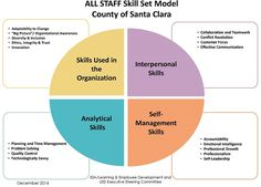 Talent Management A Training Strategy  Employee Development