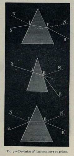 "Fig. 7. ""Deviation of luminous rays by prisms."" The spectroscope and its applications. 1873."