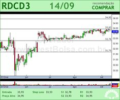 REDECARD - RDCD3 - 14/09/2012 #RDCD3 #analises #bovespa