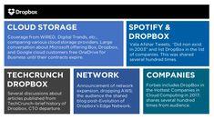 Exploring the audience conversation around DropBox. Digital Trends, Data Analytics, Collaboration, Exploring, Conversation, Content, Explore, Research, Study