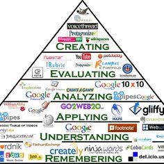 Bloom's Digital Technology Pyramid
