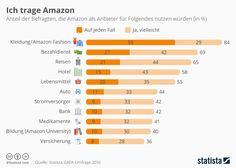 Würdet ihr oder tragt ihr schon? Infografik zu Ich trage Amazon https://de.statista.com/infografik/7435/amazon-einstieg-modegeschaeft-umfrage-statista/?utm_term=0_666fe64c5d-064ecb416a-296007485 #Infografik #Amazon #Shopping