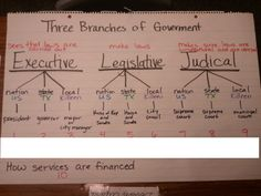 Branches of Government   I wrote my group names below the numbers and #10 goes to the group finished early