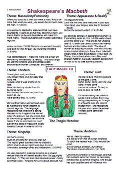 English Literature Notes, British Literature, English Writing, English Literature Classroom, Teaching Literature, Flashcards Revision, Revision Notes, Study Notes, Macbeth Characters