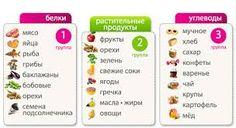 Картинки по запросу белки жиры углеводы