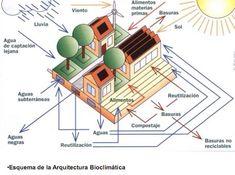 Resultado de imagen para esquema de la arquitectura bioclimatica HD Movie Posters, Movies, Architecture, Film Poster, Films, Movie, Film, Movie Theater, Film Posters