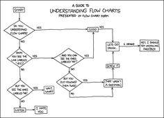 Understanding Flow Charts