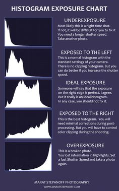 Photography Cheat Sheets Histogram Photography Tips Histogram Photography, Dslr Photography Tips, Photography Cheat Sheets, Photography Tips For Beginners, Exposure Photography, Photography Lessons, Photoshop Photography, Photography Tutorials, Amazing Photography