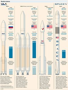 SpaceX has shaken up the defence establishment, but an explosion has raised concerns about the reliability of rockets Information About Space, Interesting Information, Kerbal Space Program, Eco City, Space Rocket, Global Business, Amazing Spaces, Mechanical Engineering, Space Travel