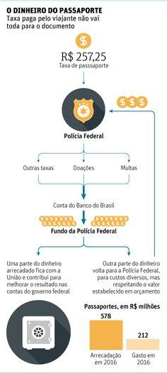 Governo federal arrecada mais do que gasta com emissão de passaportes - 30/06/2017 - Cotidiano - Folha de S.Paulo